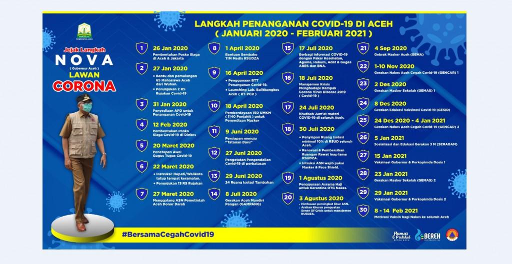 Langkah Strategis Gubernur Nova Iriansyah bersama-sama dengan seluruh jajaran Pemerintah Aceh dalam menangani Pandemi Covid-19